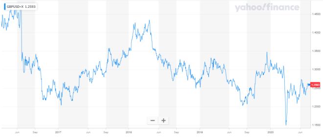 La libra esterlina pierde terreno en el mercado Forex.
