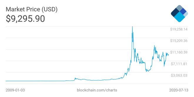 Los inversores de Bitcoin estarían basando sus esperanzas en los datos históricos del precio de la criptomoneda, el cual siempre ha sido alcista. Fuente: Blockchain.com