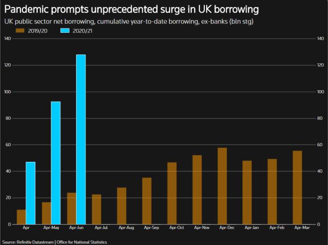 La libra esterlina logra máximo de 6 semanas en el mercado Forex, pese a las cifras negativas de la economía británica.