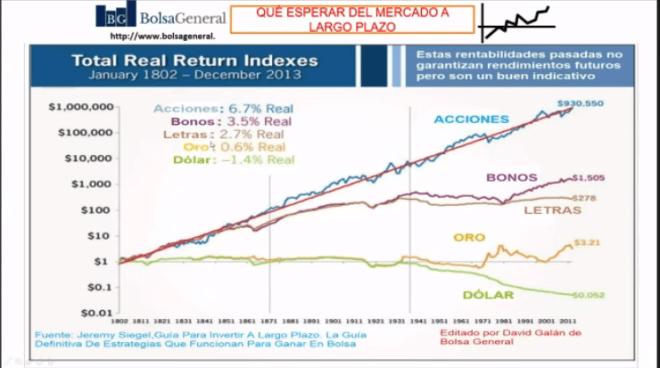 David Galán explica que las acciones son la mejor inversión y en el mercado, en el Trading Mastery Summit.