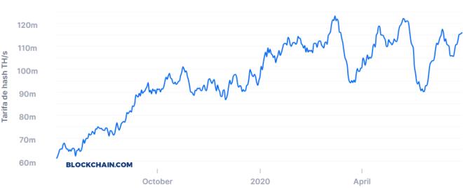 El incremento en la Tasa de Hash está en el centro de la predicción de Max Keiser sobre el precio del Bitcoin. Fuente: Blockchain.com
