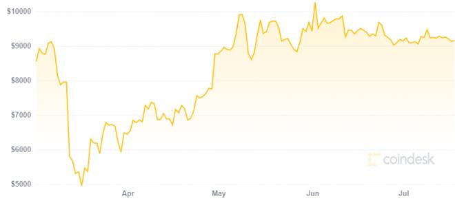 Según Peter Schiff la gente no tiene Bitcoin como refugio de valor. Fuente: CoinDesk