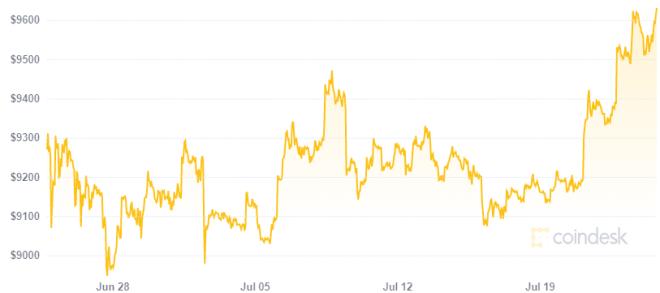 Incluso sin fijarnos en su precio, vale la pena comprar Bitcoin. Fuente: Coindesk