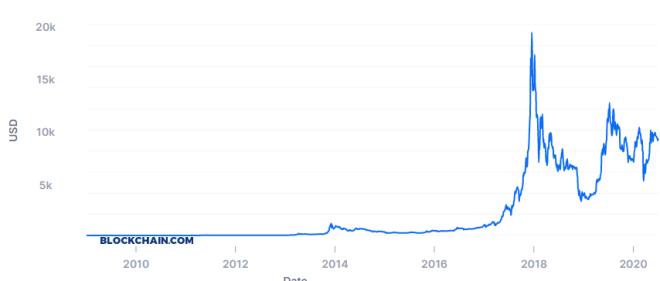 ¿Bitcoin generará ganancias del 1.000% en 2020? Fuente: Blockchain.com