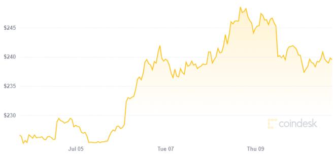 El precio de Ethereum ha crecido mientras se consolida como la criptomoneda más innovadora de la actualidad. Fuente: Coindesk