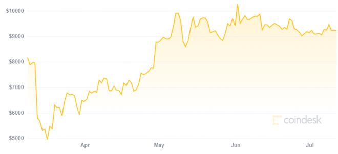 ¿Una segunda ola del Coronavirus beneficiaría a Bitcoin? El colapso del 13 de marzo parece indicar que no. Fuente: CoinDesk