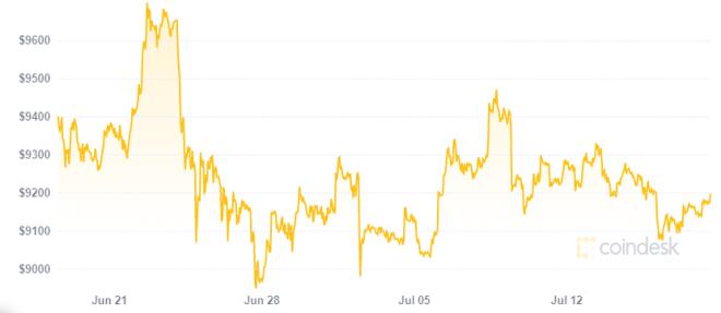 La volatilidad en el precio de Bitcoin parece haberse marchado en el último mes. Fuente: Coindesk