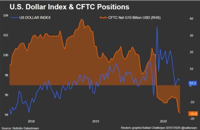 Pese al bajo volumen del dólar, los indices de la divisa americana presentaron un desempeño remarcable en la semana.