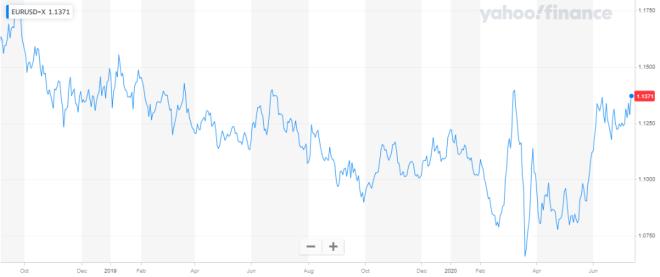 El dólar inicia la semana con tendencia negativa en el mercado Forex. Fuente: Yahoo Finance