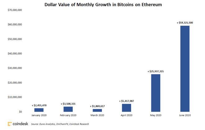 El uso de Bitcoin en la red Ethereum se ha incrementado, lo que permite el desarrollo positivo de ambas redes. Fuente CoinDesk