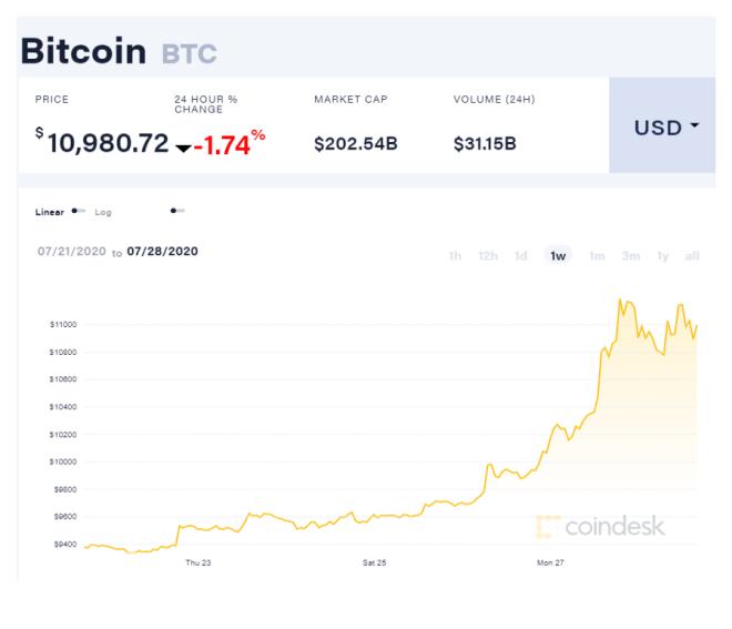 Gráfica semanal del precio de Bitcoin. En el TradeON Summit 2020 se recomendó tener Bitcoin en tu portafolio, ¿lo consideras necesario? Fuente: CoinDesk