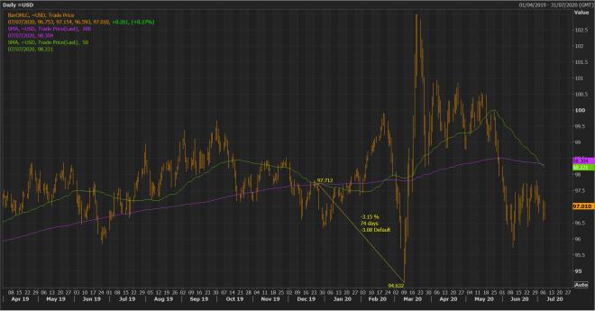 Tensa calma para el dólar en el Mercado Forex, pese a la cruz de la muerte reciente.