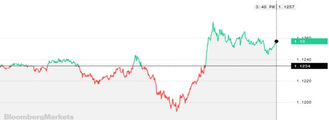 El Euro avanza el Mercado Forex con un buen desempeño.