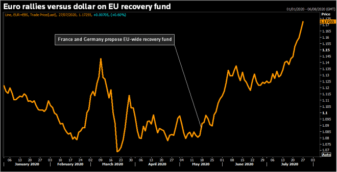Gráfica de la evolución del Euro en 2020. Fuente: Reuters