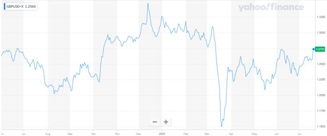 Libra esterlina logra máximo de 6 semanas en el mercado Forex.