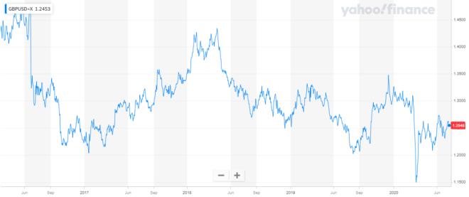 El dólar cotiza con tendencia dispar en el mercado Forex luego de un inicio de semana complicado.