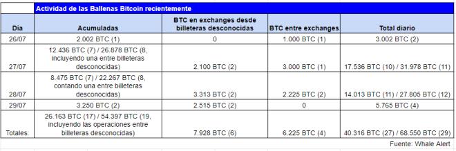 Cuadro resumen de la actividad de las ballenas Bitcoin en los últimos tres días, en la que claramente se puede ver una tendencia a la acumulación que podría estar ayudando al impulso del precio de BTC. Fuente: Whale Alert
