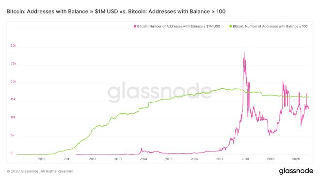 Cuentas de Bitcoin con menos de 100 BTC vs. cuentas con más de 100 BTC. Fuente: Glassnode
