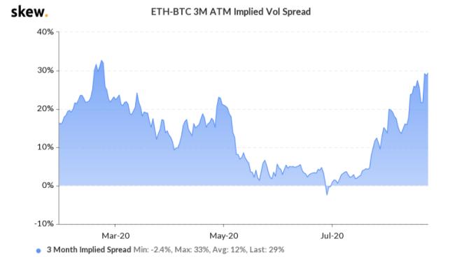 Volátilidad en Ethereum supera a la Bitcoin. Fuente: Skew