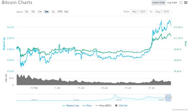 Gráfico trimestral del precio de Bitcoin. Fuente: CoinMarketCap