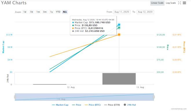 Gráfico de precio de YAM. Fuente: CoinMarketCap