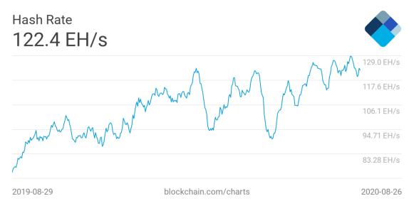 El Hashrate de la minería Bitcoin, se ubica en estos momentos en 122 EH/s y su consumo es de 7.56 GW. Fuente: Blockchain.com