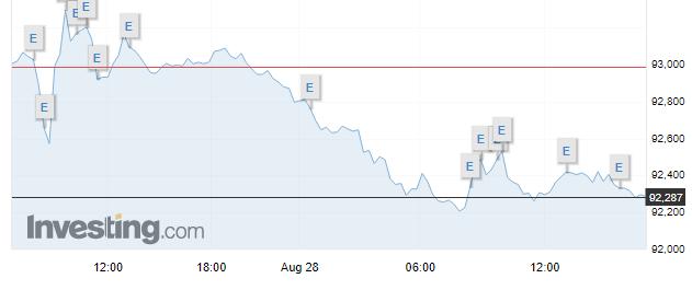 Garlinghouse, CEO de Ripple pronostica una mayor caída del dólar, situación que podría ser positiva para las criptomonedas, y en especial para el Bitcoin. Fuente: Investing