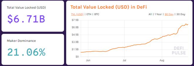 Hay 6.71B de USD Bloqueados en DeFi. Fuente: DeFi Pulse