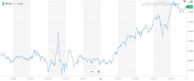 La libra esterlina anota máximo de 8 meses en el mercado Forex, a causa de la caída drástica del dólar. Fuentes: Yahoo Finance