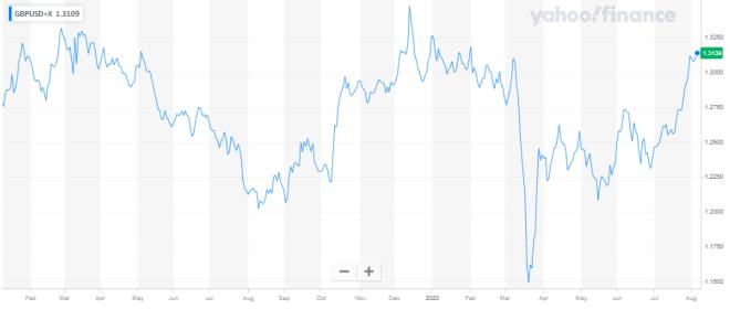 La Libra Esterlina logra máximo de 5 meses en el mercado Forex, frente al dólar, recuperando terreno. Fuentes: Yahoo Finance