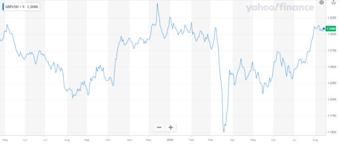 La libra esterlina continúa subiendo en el mercado Forex, debido a la caída del dólar en sus operaciones.