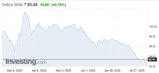 El dólar avanza con fuerza en el mercado Forex, luego de que las cifras de empleo estadounidenses fueran publicadas. Fuente: Investing