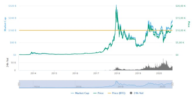 Current market of Bitcoin coincides with the conditions of 2016 prior to the rally historic.