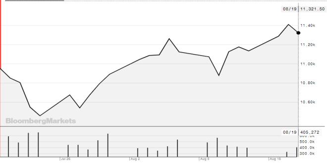 NASDAQ-100 alcanza un máximo histórico en las negociaciones.