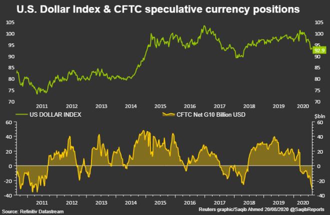 El dólar se recupera en el mercado Forex, a causa de una clara mejora en las cifras económicas de los Estados Unidos. Fuente: Reuters
