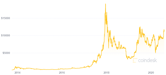 El cripto invierno de Bitcoin se acabó según Tyler Winklevoss. Fuente: CoinDesk