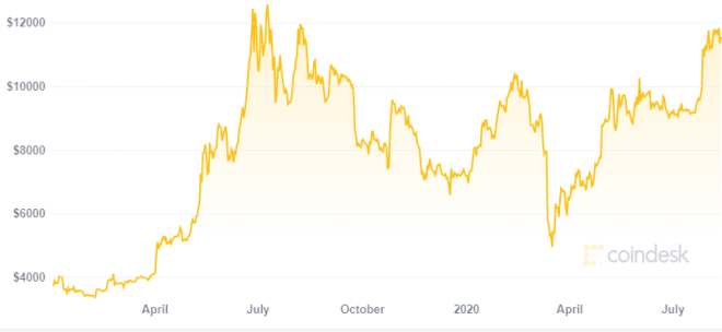 Luego de un año el precio de Bitcoin no decepciona. Fuente: CoinDesk