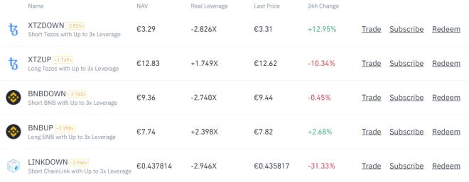Invertir en tokens apalancados de Binance es sencillo desde su plataforma. Fuente: Binance