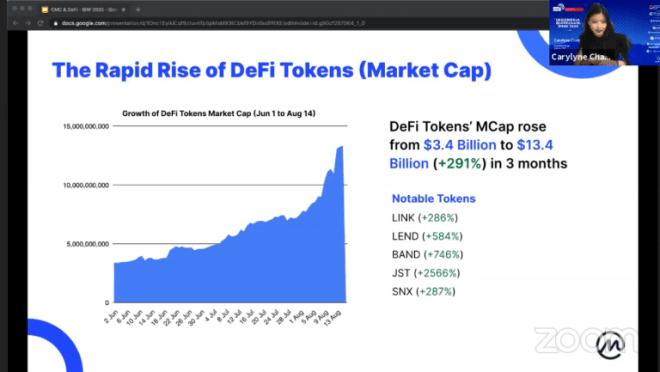 Gráfico donde observamos el crecimiento exponencial de las DeFi. Fuente: CoinMarketCap