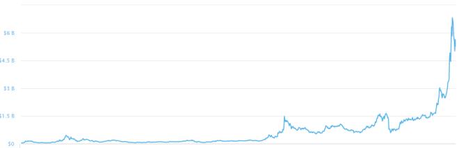 Actualmente Chainlink es el proyecto DeFi con la mayor capitalización de mercado. Fuente: CoinMarketCap
