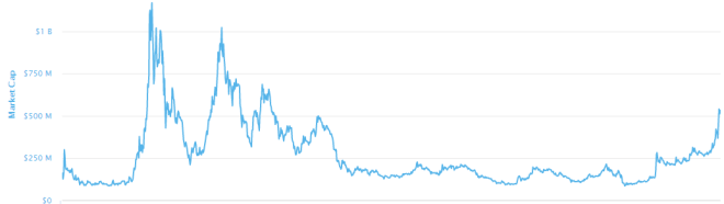 A pesar del incremento en su capitalización, 0x sigue lejos de su máximo histórico. Fuente: CoinMarketCap