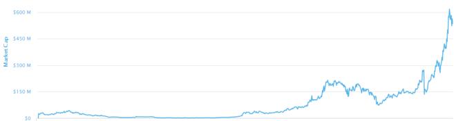 Synthetix Network ha más que triplicado su capitalización en los últimos meses. Fuente: CoinMarketCap