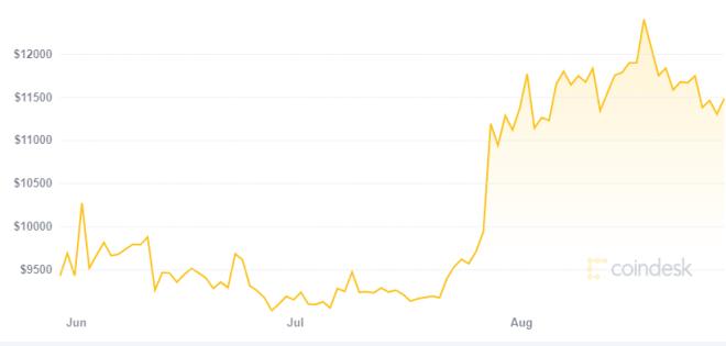 Según hermanos Winklevoss debilidad del dólar llevará a Bitcoin a los 500.000 dólares. Fuente: CoinDesk