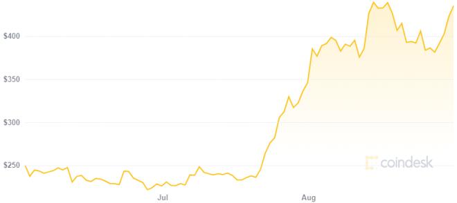 Según Scott Melker se acerca un rally aún más fuerte en el precio de Ethereum. Fuente: CoinDesk.