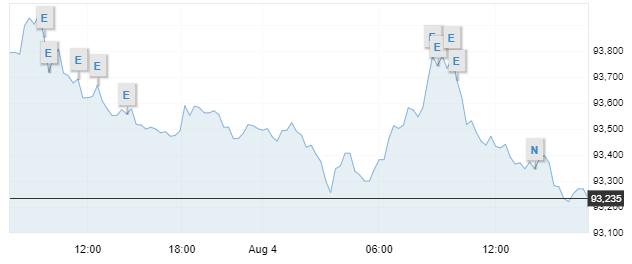 El dólar está llegando a su fin en el mercado Forex, según los analistas de Goldman Sachs. Fuente: Investing