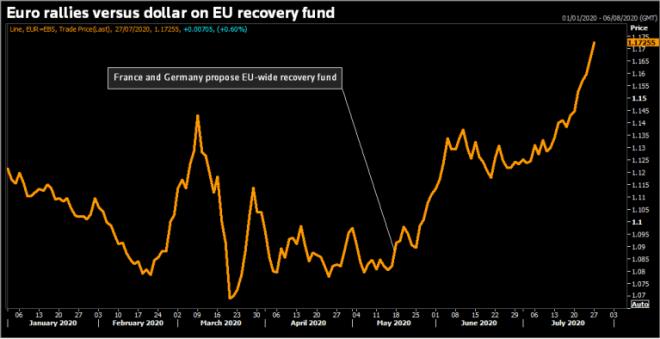 Comportamiento de las divisas, en este caso el euro, en el mercado Forex en la semana transcurrida.