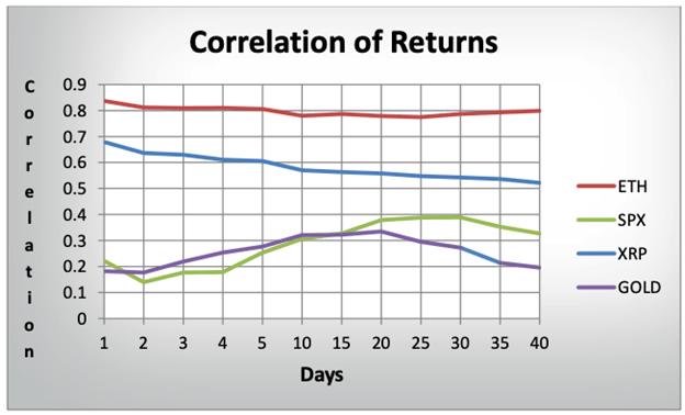 Correlación de los retornos de varias criptomonedas con Bitcoin durante varios días. Fuente: Binance Blog