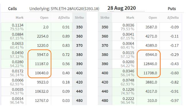 Inclinación de las opciones de Ethereum a vencer el 28 de agosto. Fuente: Deribit