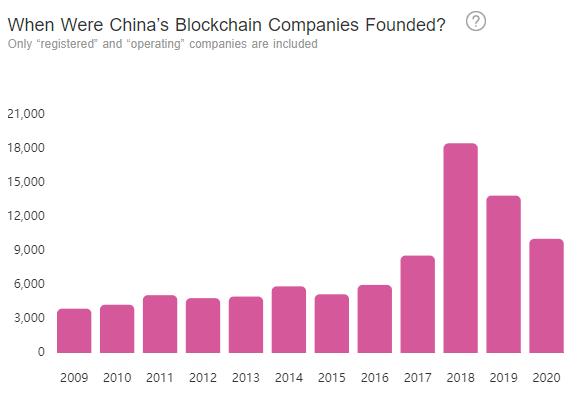 Gráfica de las empresas blockchain fundadas en China con el pasar de los años, siendo 2018 el más destacado indiscutiblemente. Fuente: LongHash