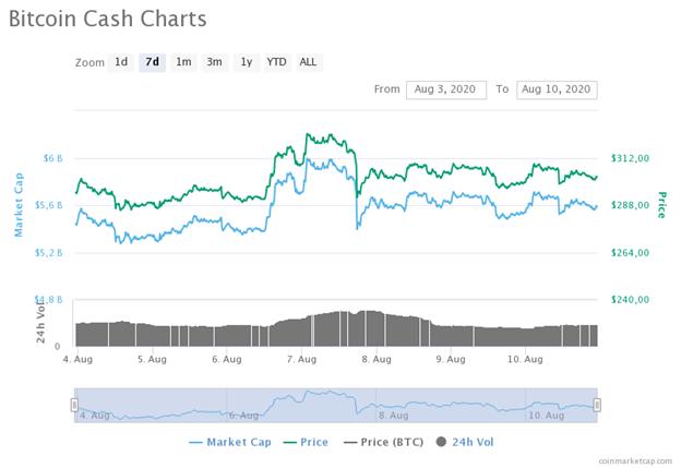 La gráfica de precios de BCH en los últimos 7 días demuestra el auge que ha tenido esta criptomoneda. Todo ello ha impulsado a 10 ballenas de Bitcoin Cash a vender sus tokens para obtener ganancias. Fuente: CoinMarketCap